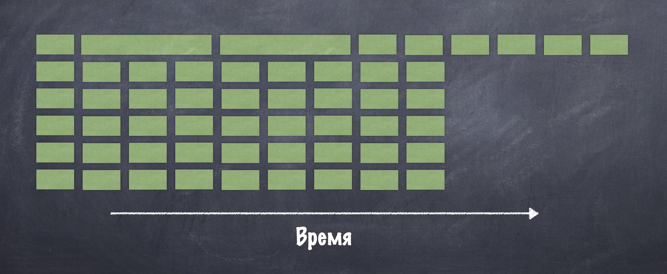 Плохо загруженный пул (задачи распределены не равномерно)54 блокирующих задачи (каждая по 1сек кроме 2ух), round-robin распределение по 6 рельсам