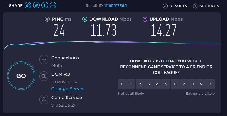 Результаты измерения скорости интернета