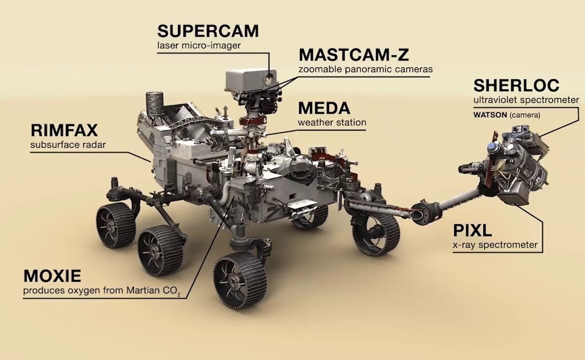 Схематичное расположение приборов на Curiosity. Источник: NASA