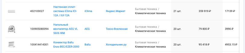 "Анализ категории ""Климатическая техника"" маркетплейса Яндекс,Маркет, период с 19.04 - 19.05.2021, данные сервиса аналитики SellerFox"