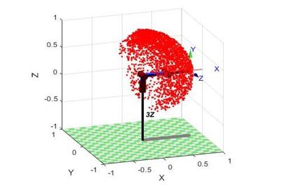 Рисунок 2 - начальное положение трехзвенного манипулятора, точками отмечено конечное положение манипулятора