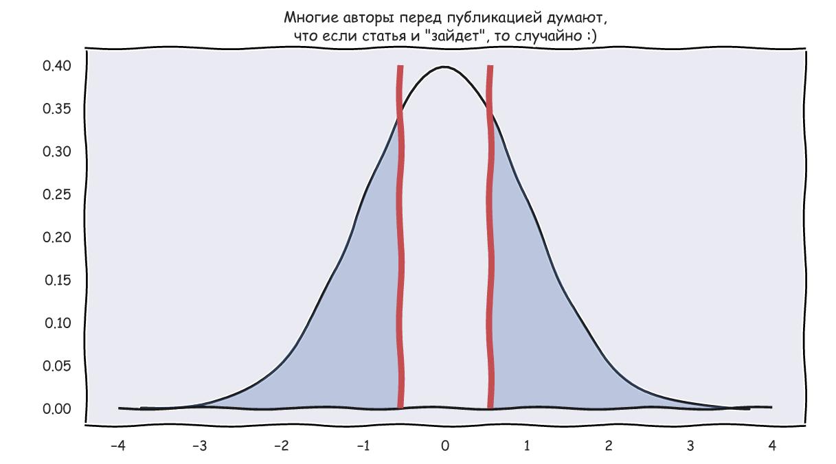 Погружаемся в статистику вместе с Python. Часть 1. Z-статистика и p-value