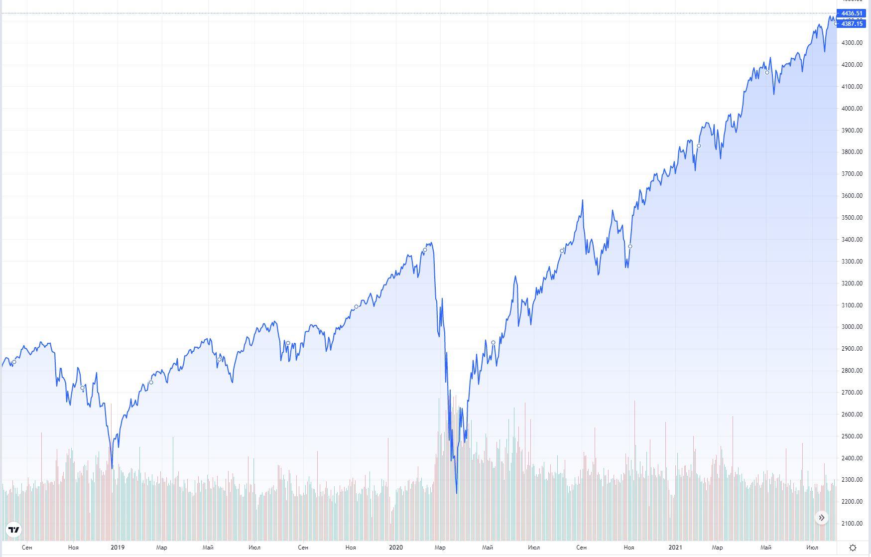 График S&P 500. Источник: https://ru.tradingview.com
