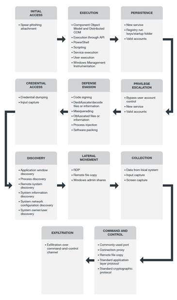 Общие для Carbanak и FIN7 тактики, которые применялись в ходе тестирования. Источник (здесь и далее): Trend Micro