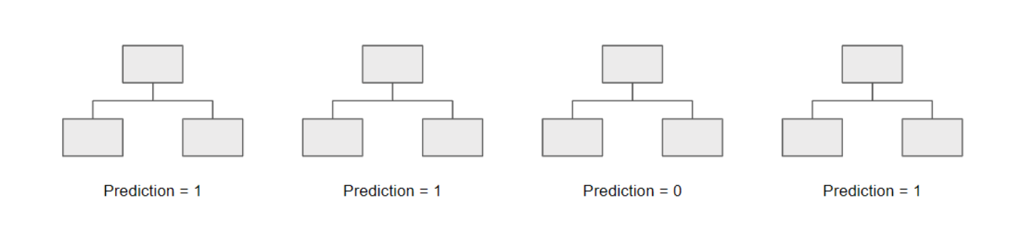 Перевод Как я регулярно улучшаю точность моделей обучения с 80 до 90