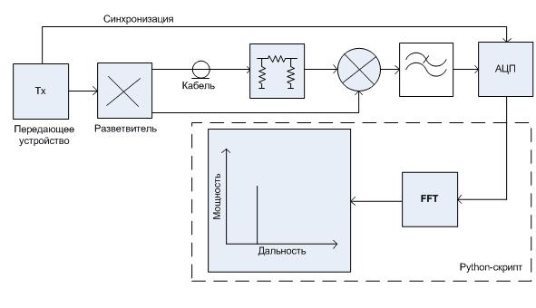 Рис. 6 – Схема эксперимента для оценивания качества сигнала, формируемого передатчиком
