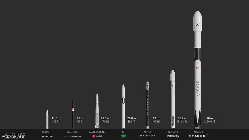 Сравнение высоты всех малых пусковых установок и Falcon 9 (Источник: Everyday Astronaut)