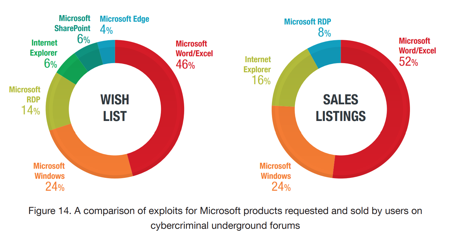 Сравнение спроса и предложения на эксплойты для продуктов Microsoft