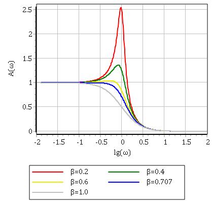 Рисунок 3.5.2 АЧХ колебательного звена