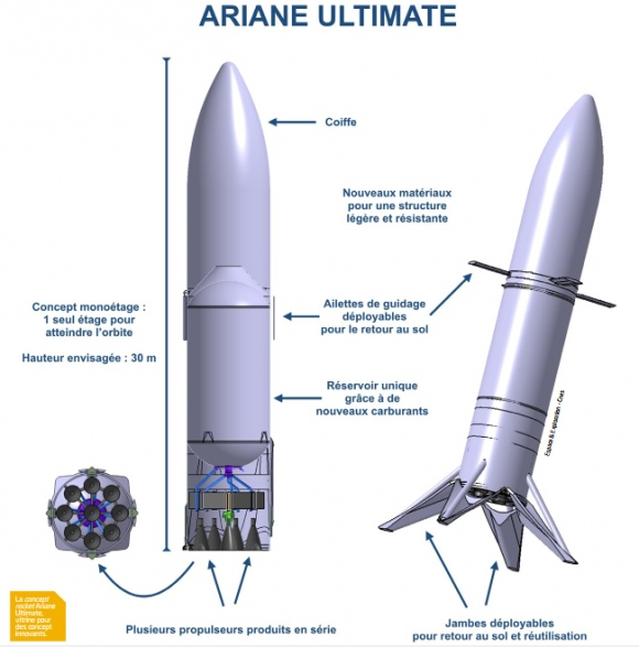 Ariane Ultimate (CNES).