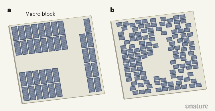 а) Процессор Ariane RISC-V. Микросхема составлена специалистами-людьми. Расположение её элементов считается хорошим: инженеры плотно упаковали 37 макроблоков в выровненные строки и столбцы, оставив место для размещения других компонентов. b) Другая вариация Ariane, созданная ИИ. Решения RL значительно отличаются от решений специалистов, но полученная схема не менее жизнеспособна.