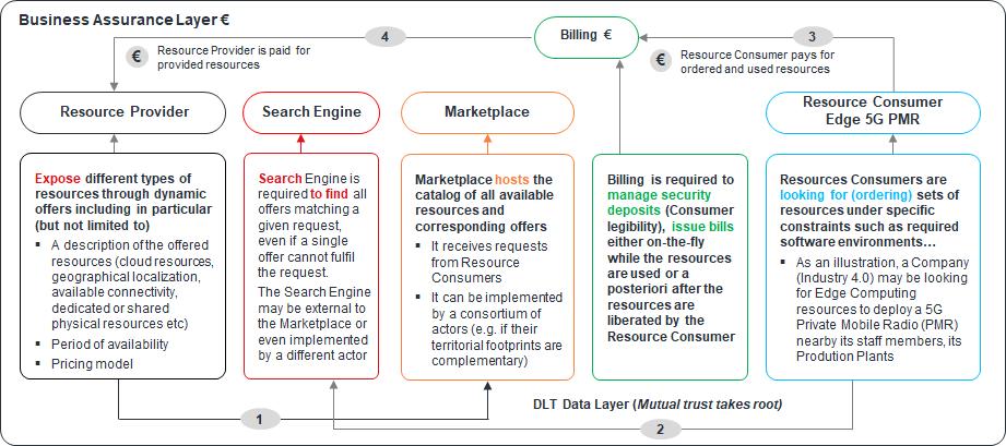 Рис. 5: Схема пользования Федеративной торговой площадкой Провайдеров связи