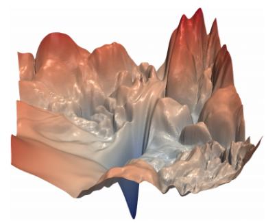 Ландшафт потерь в нейронной сети