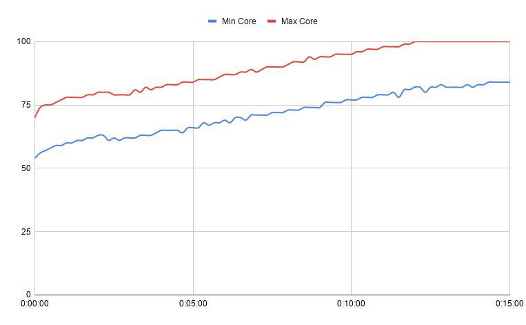 График температур при запуске встроенного стресс теста CPU-Z