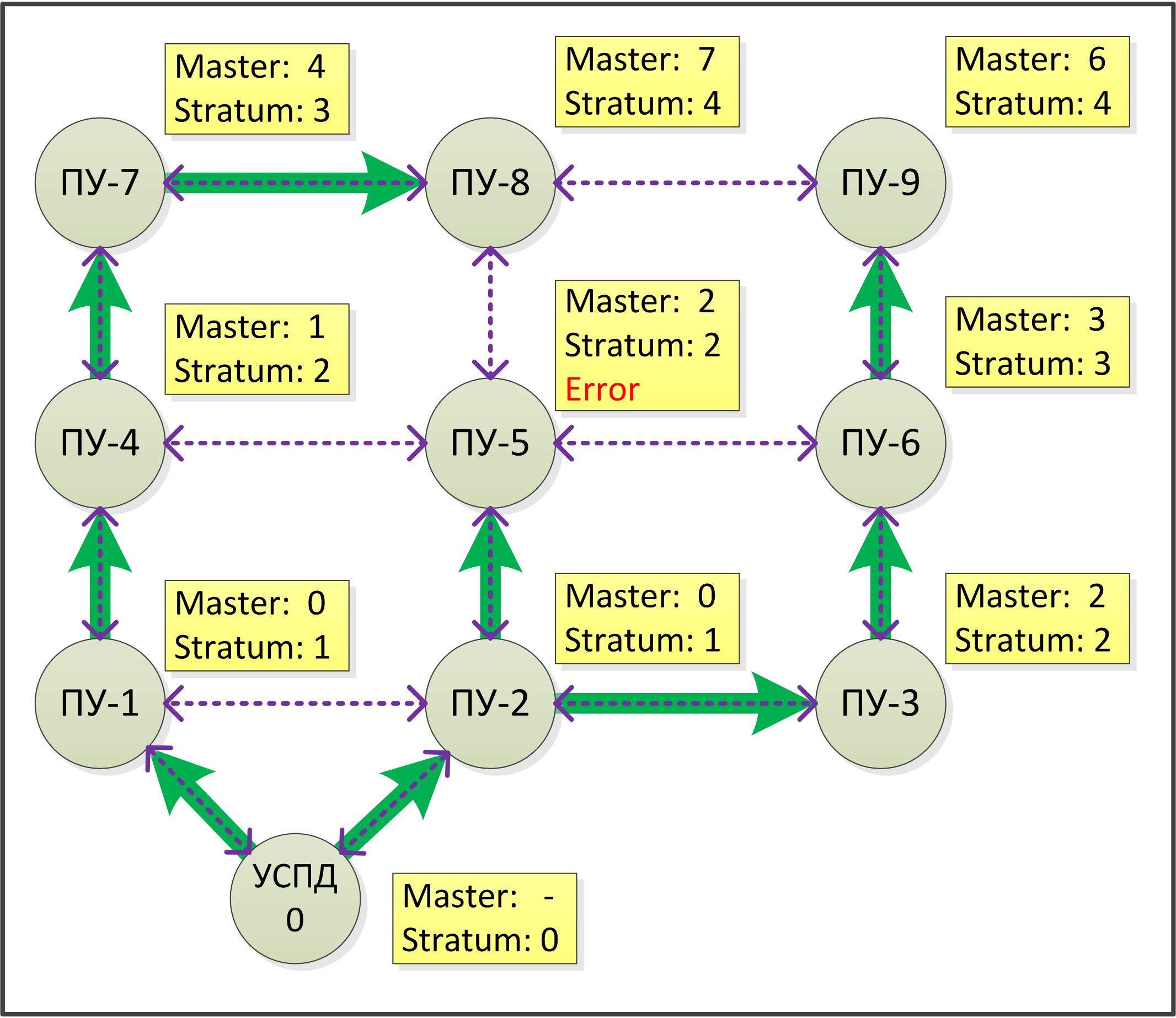 Пример построения дерева алгоритмом MTP