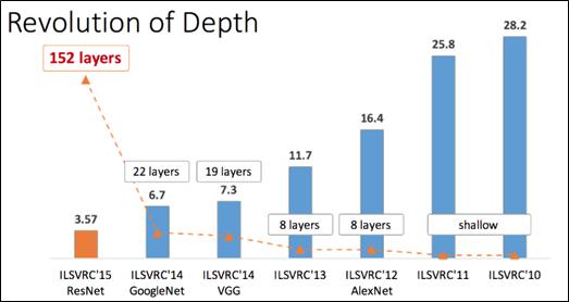 Изменение точности и сложности нейросетей с 2010-го по 2015 год (справа — налево)