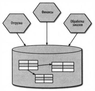 Рис. 1 - Несколько служб напрямую обращаются к одной базе данных
