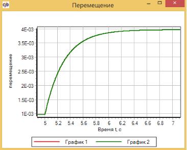 Рисунок 3.4.13 Переходные процессы в двух моделях.