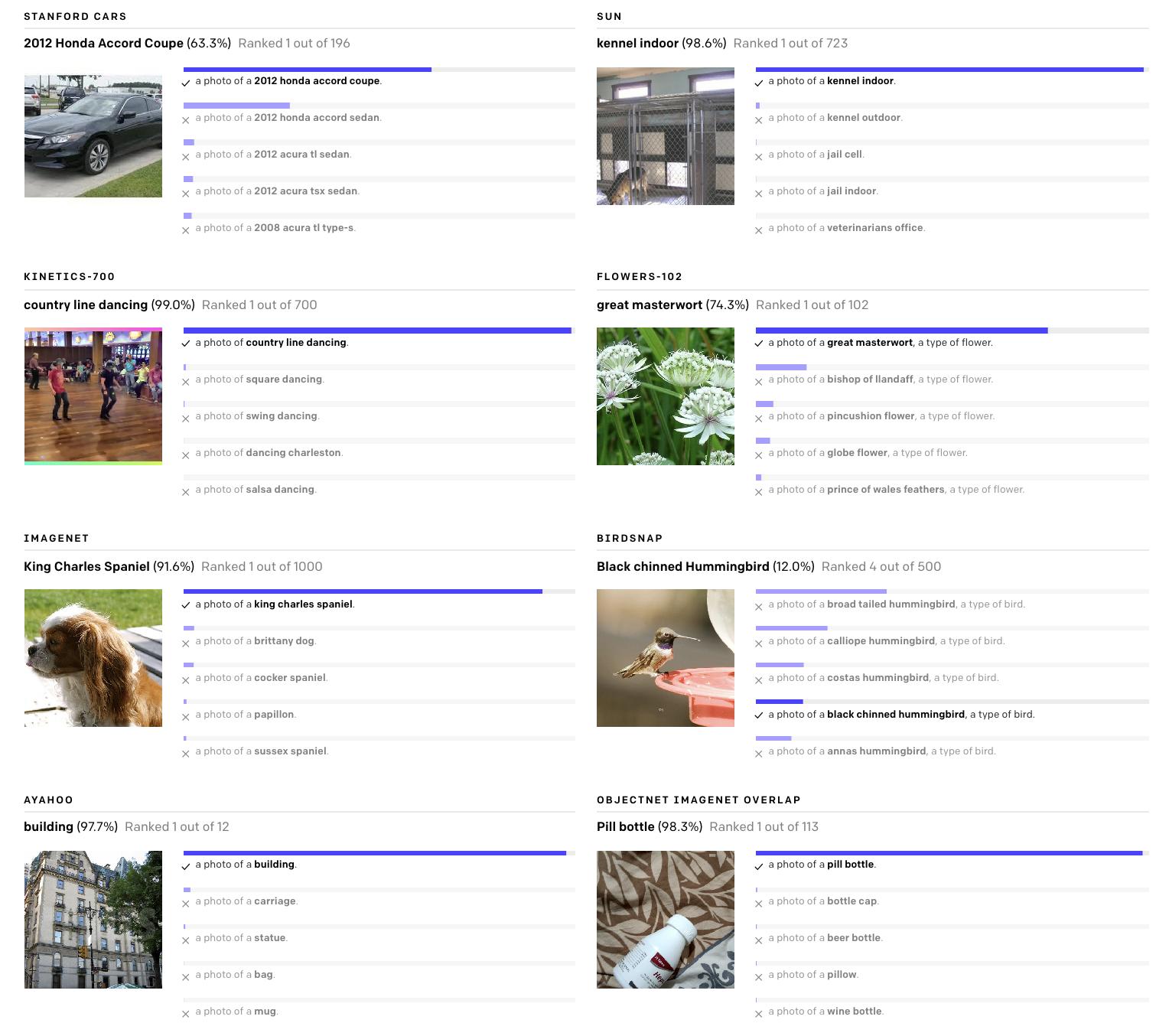"""Пример классификации изображений нейронной сетью CLIP методом """"обучения без обучения"""" на различных датасетах, включая ImageNet"""