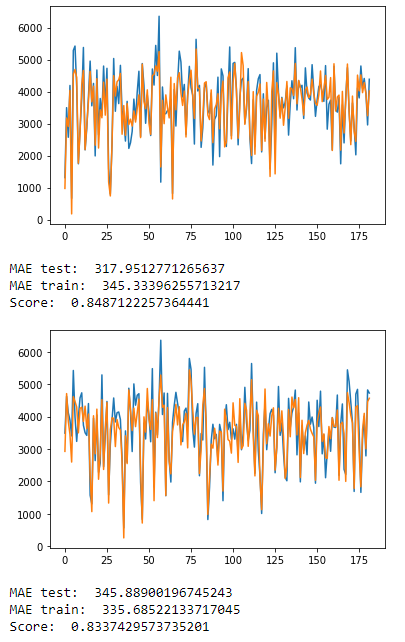 Графики для Linear Regression со сдвигом DAX в 15 дней