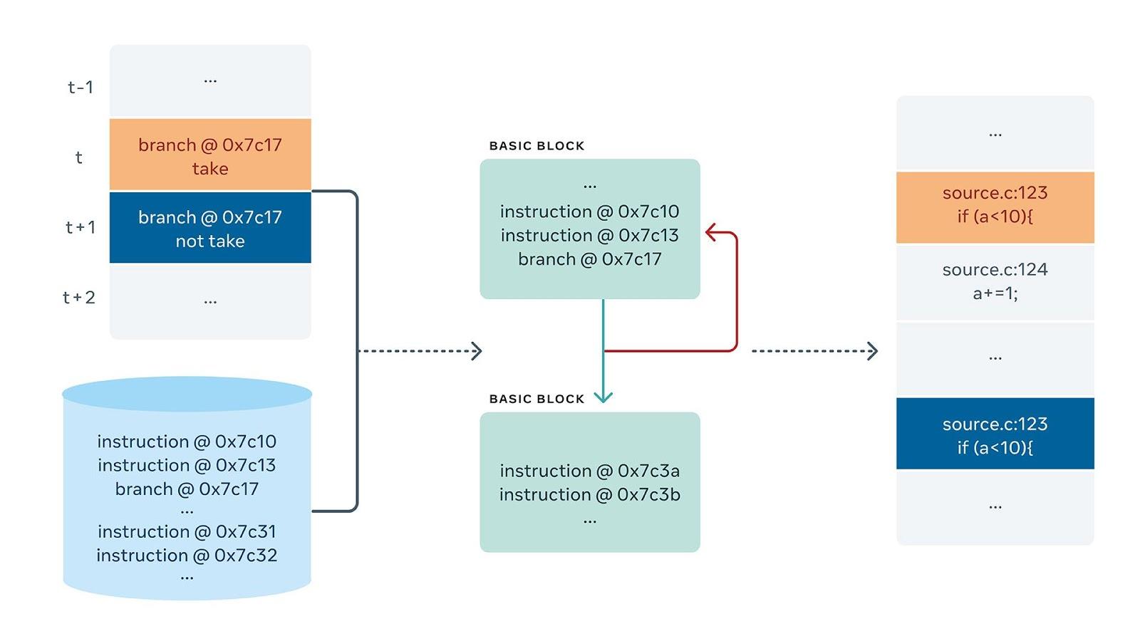 Трассировка в первую очередь содержит информацию о том, какие ветки были захвачены, а какие — нет. Мы сравниваем эту информацию со всеми инструкциями из исходного двоичного файла и восстанавливаем инструкции, которые были выполнены программой. Позже с помощью стека символизации LLDB мы можем получить соответствующую информацию об исходном коде и показать её инженеру в удобочитаемом виде.