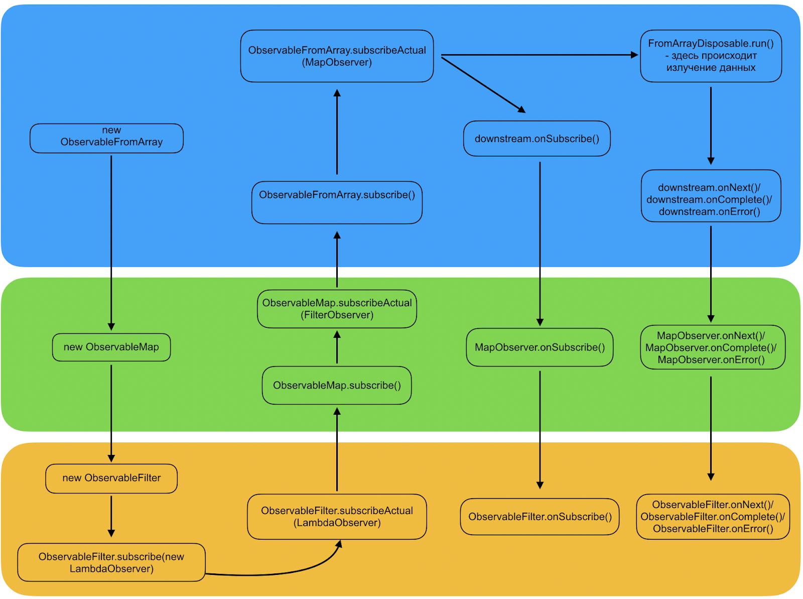 Визуальное представление процесса создания и подписок
