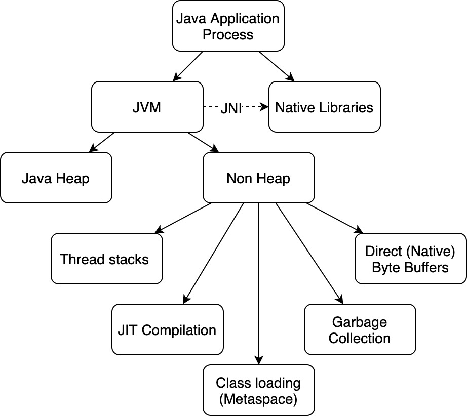Упрощенная диаграмма использования памяти Java процесса