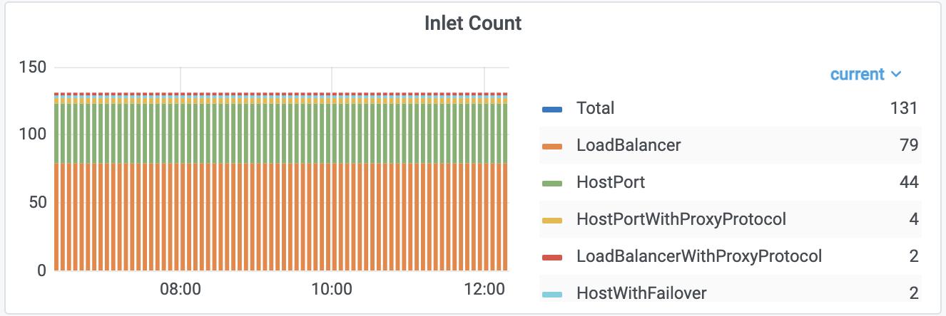 Разбивка по используемым Inlet в Nginx Ingress-контроллерах