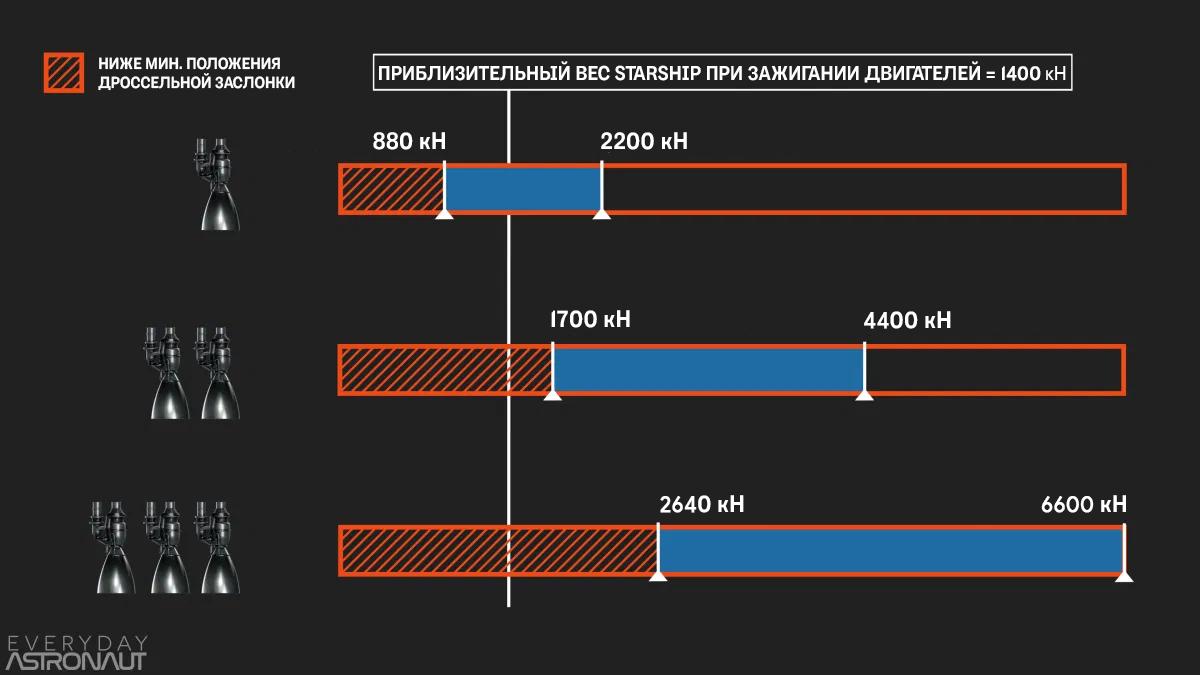 Общая тяга разного количества двигателей Raptor на Starship. Источник: Everyday Astronaut