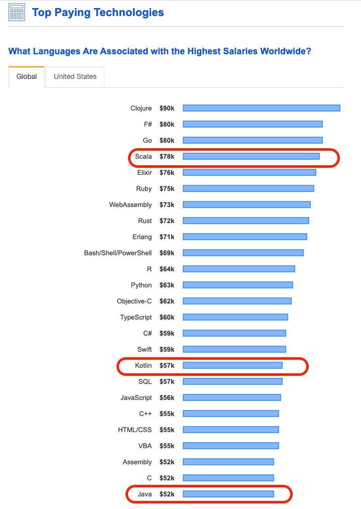 https://insights.stackoverflow.com/survey/2019