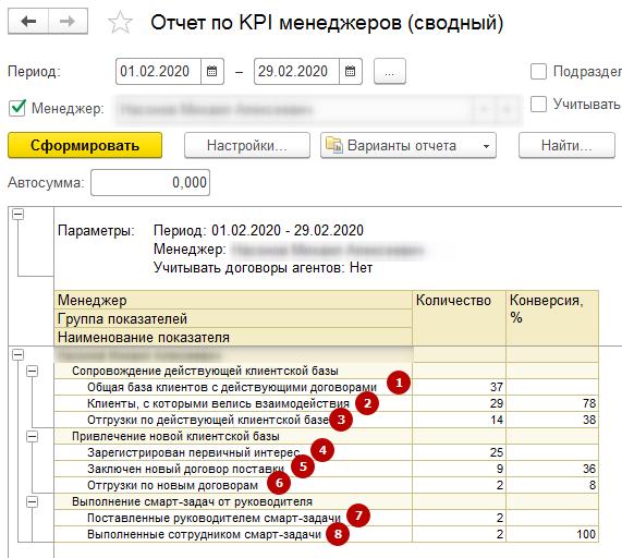 Отчет в CRM для оценки KPI менеджеров по продажам