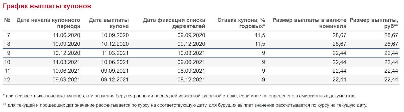 График выплаты купонов ВсеИнструменты.ру ООО БО-01 (RU000A0ZZXT0) с сайта Мосбиржи