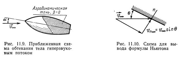 """Основы метода Ньютона. Н.С. Аржаников, Г.С. Садекова. """"Аэродинамика летательных аппаратов"""""""