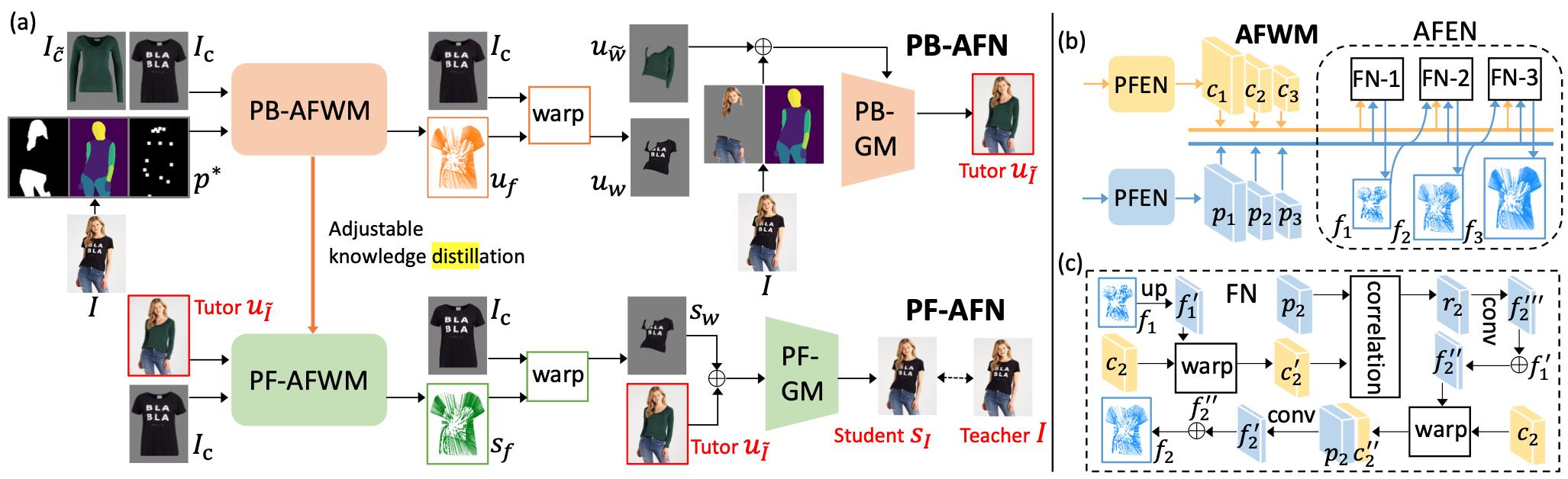 Пайплайн обучения PF-AFN