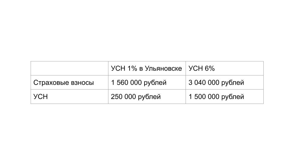 Сравнение налоговой нагрузки IT-компании на УСН доходы в Ульяновске и в регионе, где нет льготной ставки.