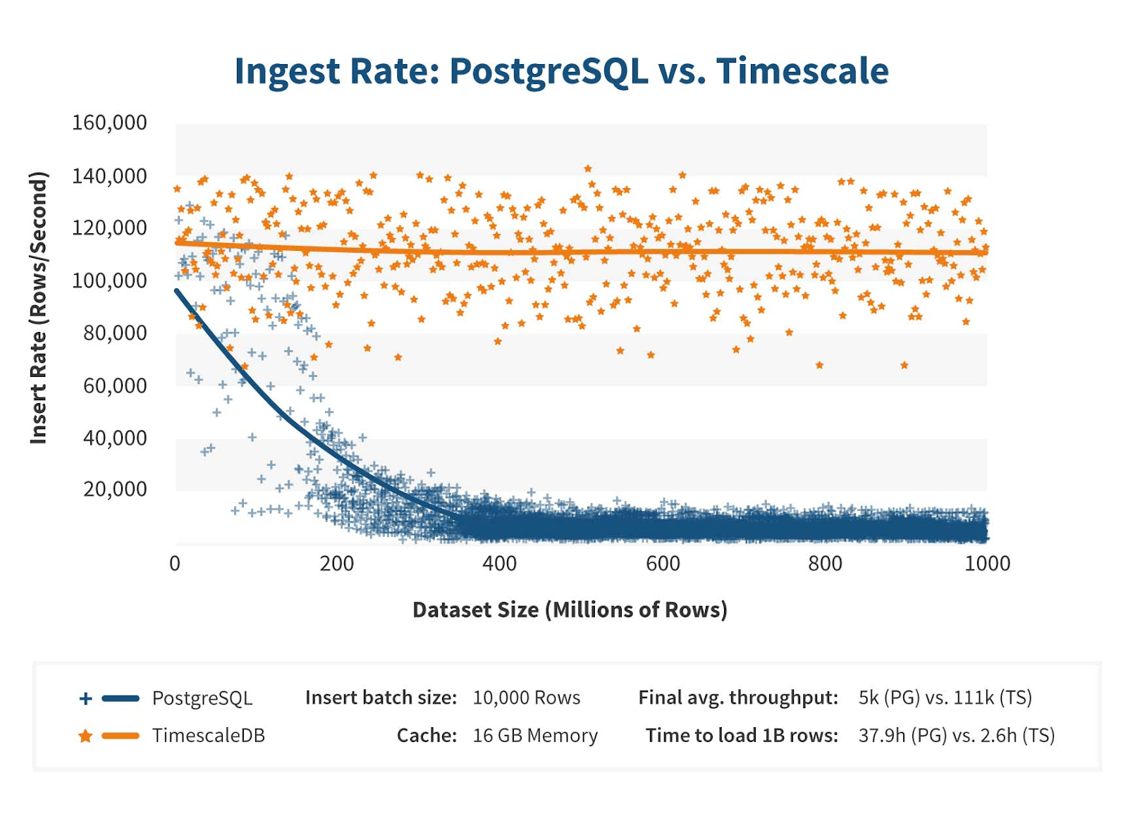 "Timescale базируется на ядре PostgreSQL, но ""заточена"" на timeseries-data"