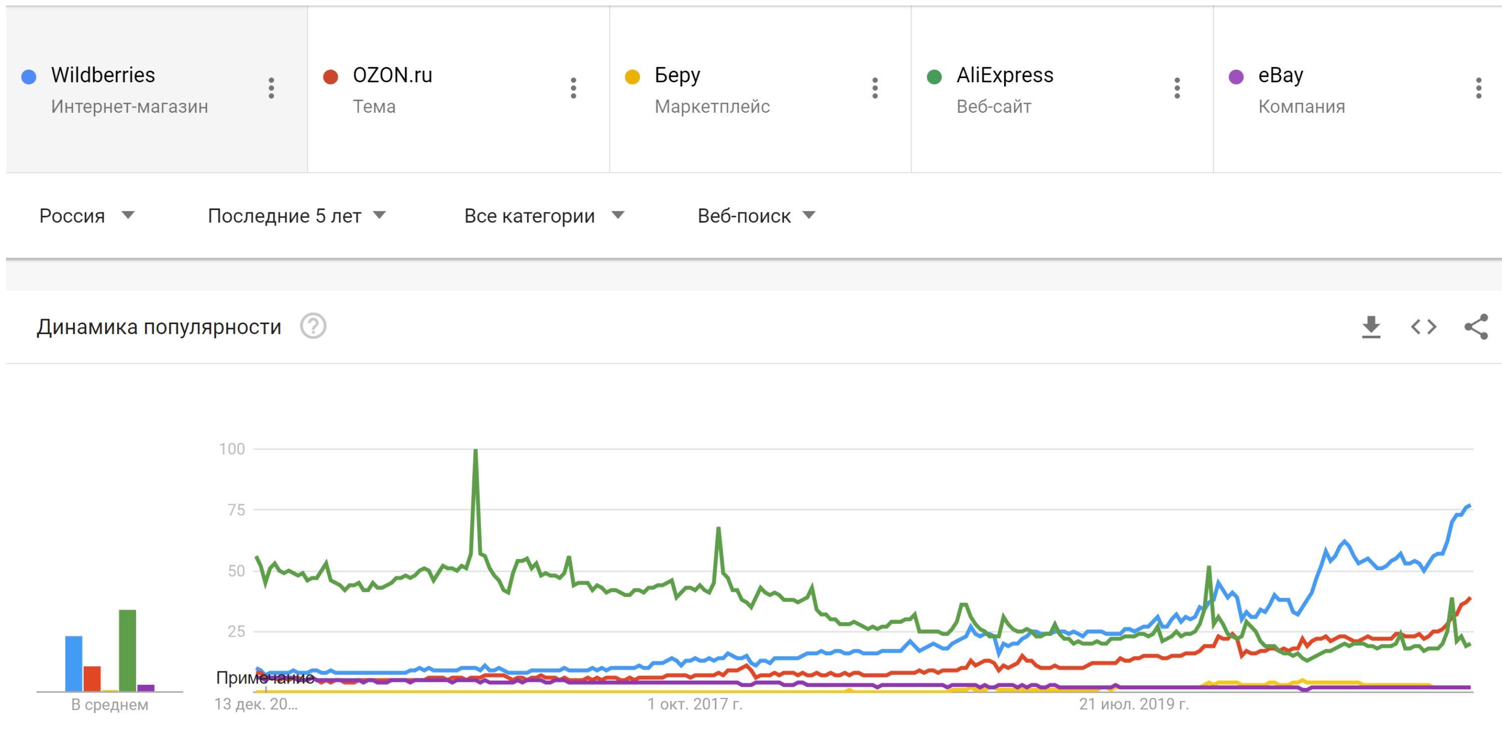 График развития посещаемости маркетплейсов в последние 5 лет