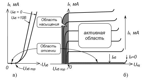 Рис. 4.1. Семейства входных (а) и выходных (б) характеристик биполярного транзистора в схеме с ОБ.