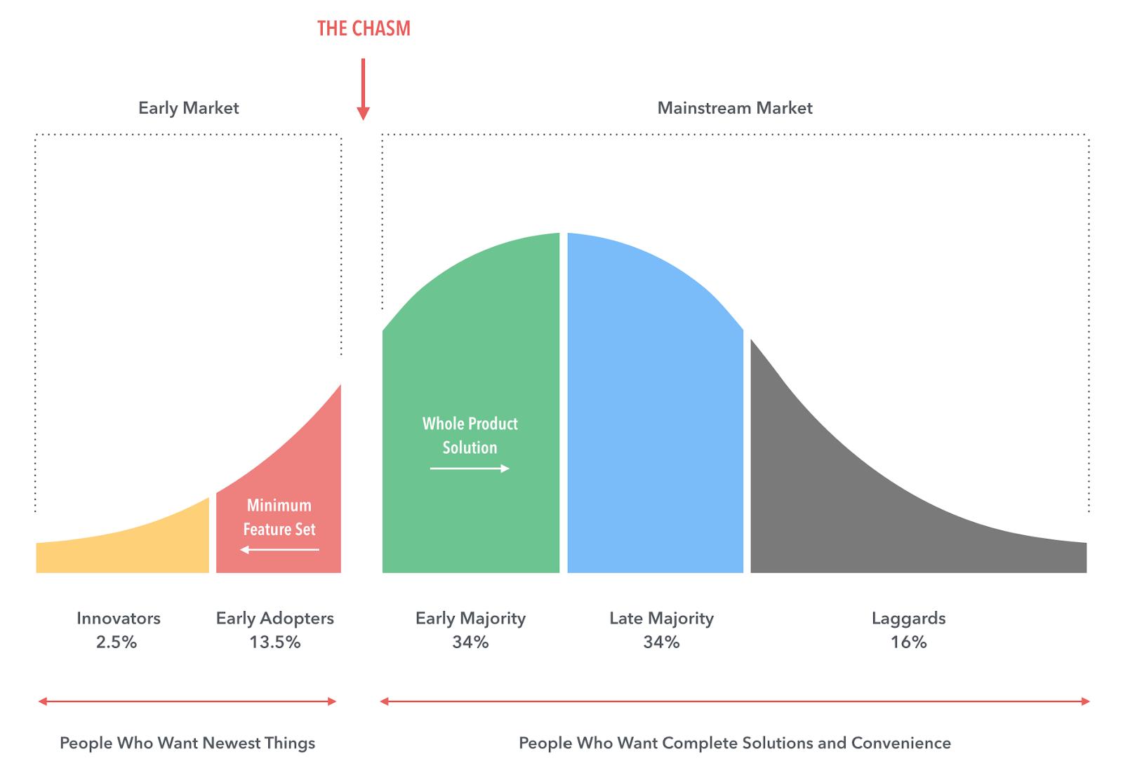 Классификация стадий роста продукта
