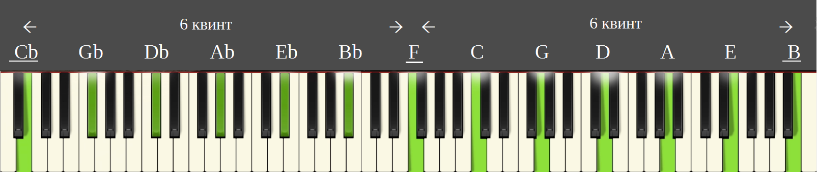 Энгармонические звуки Cb-B находятся друг от друга на расстоянии 12 квинтовых шагов