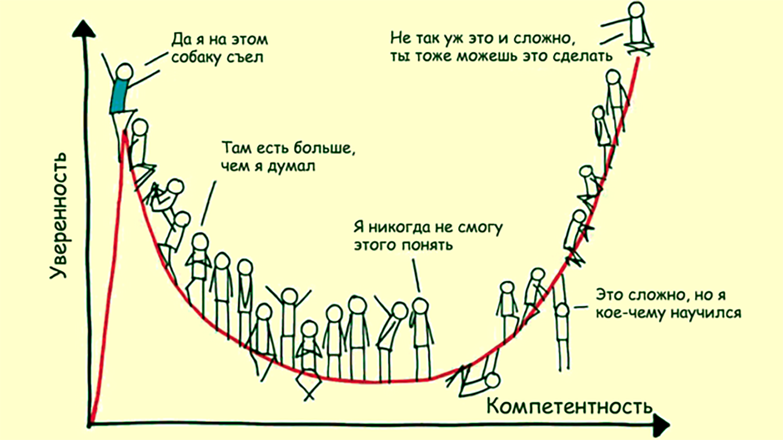 Влияние эффекта Даннинга-Крюгера на восприятие собственного профессионализма; искомая точка находится слева вверху