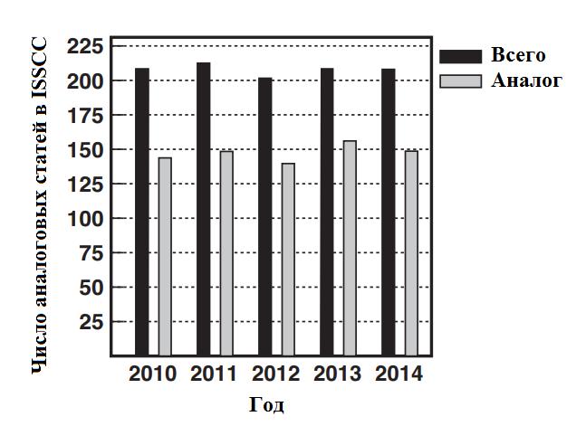 Рис. 1.4: Количество статей по аналоговому дизайну, опубликованных в ISSCC за последние годы
