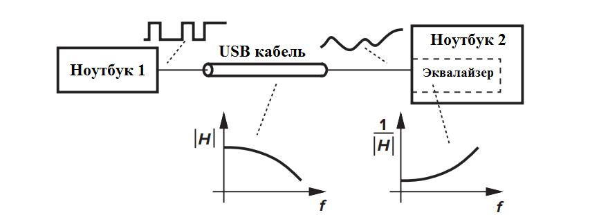 Рис. 1.3: Эквализация для компенсации затухания высоких частот в кабеле USB.