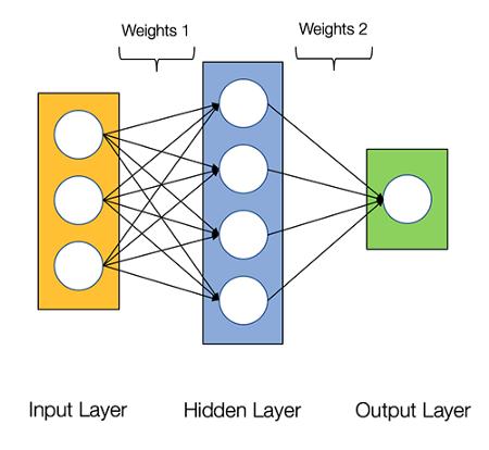 Архитектура двухслойной нейронной сети