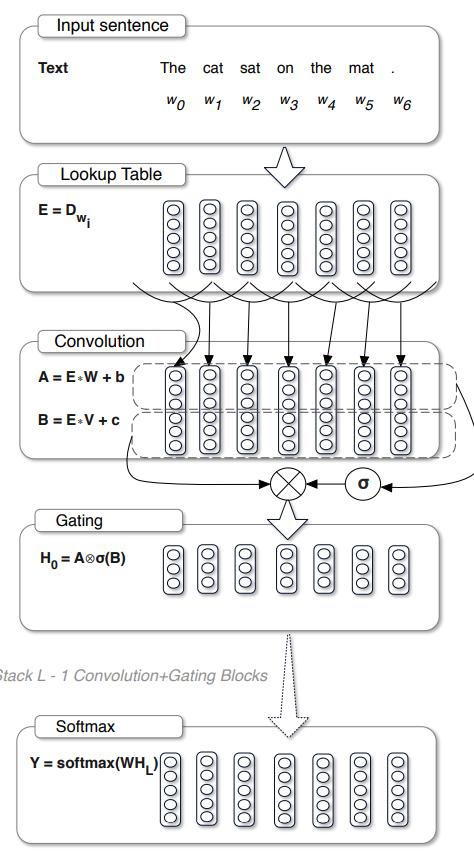 Рисунок 1. Архитектура закрытой сверточной сети для языкового моделирования.