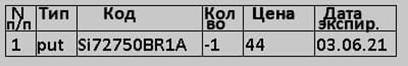 """Запись в портфеле продажи опциона """"пут"""" страйк 72750 по цене 44 с датой экспирации 03.06.2021"""