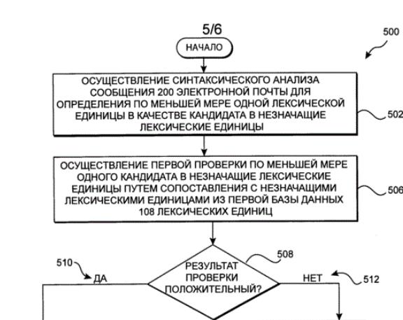 Чтобы патентному ведомству было проще разобраться в заявке, иногда к заявкам прикладывают чертежи — сами блок-схемы.