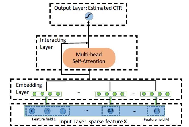 Рисунок 1: Обзор предлагаемой нами модели AutoInt. Подробности встраиваемого слоя и взаимодействующего слоя показаны на рисунках 2 и 3 соответственно.