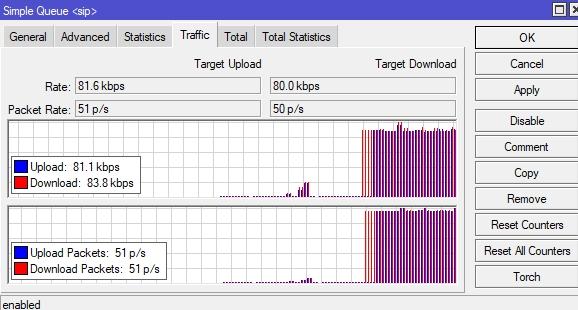 График трафика sip QoS