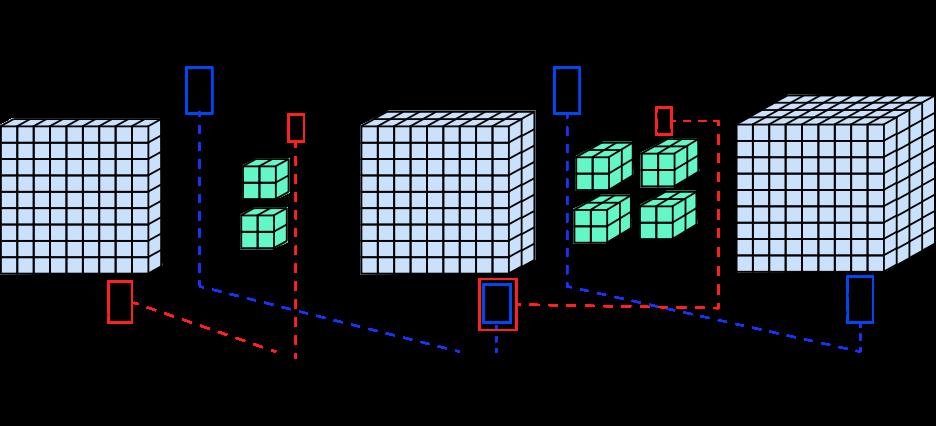 Рисунок 6 – Изменение размерности тензоров после несколько последовательных сверточных слоев